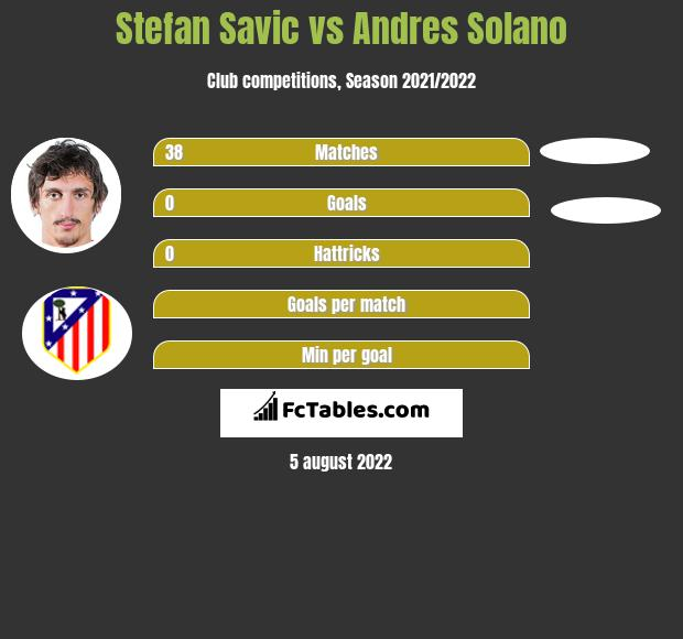 Stefan Savic infographic statistics for Atletico Madrid