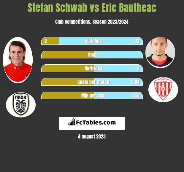 Stefan Schwab vs Eric Bautheac infographic