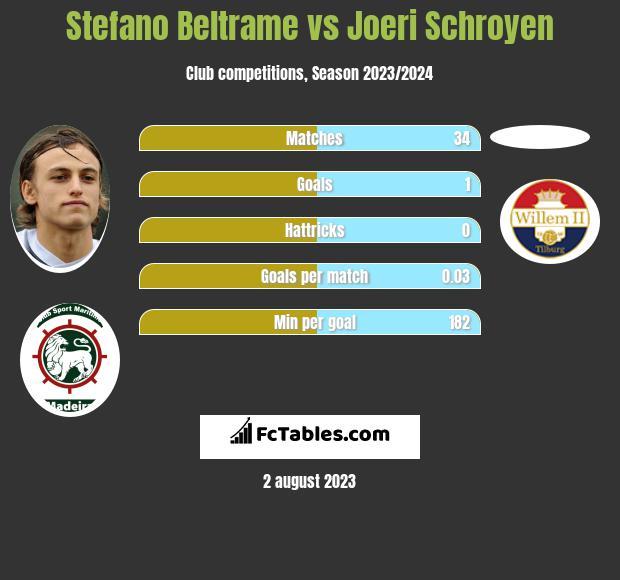 Stefano Beltrame vs Joeri Schroyen h2h player stats