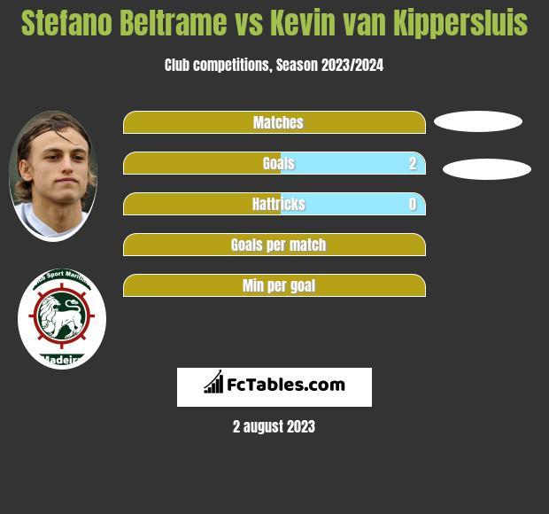 Stefano Beltrame vs Kevin van Kippersluis h2h player stats