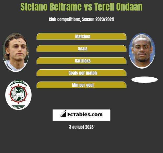 Stefano Beltrame vs Terell Ondaan h2h player stats