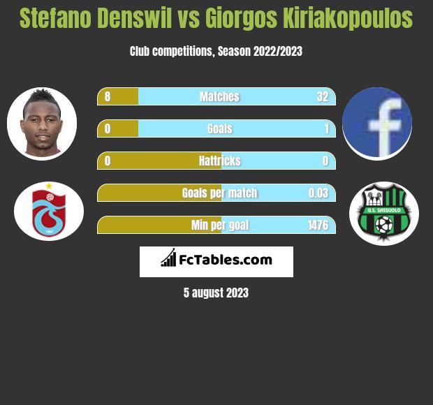 Stefano Denswil vs Giorgos Kiriakopoulos infographic
