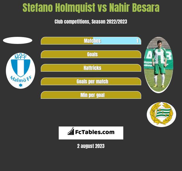 Stefano Holmquist vs Nahir Besara h2h player stats