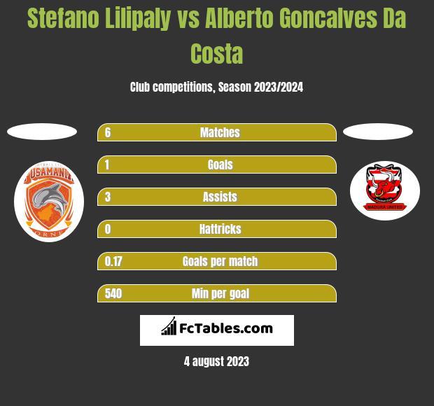 Stefano Lilipaly vs Alberto Goncalves Da Costa h2h player stats