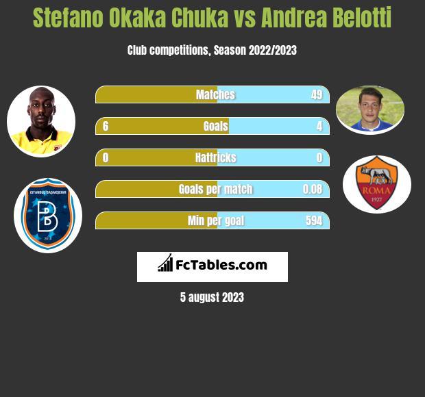 Stefano Okaka Chuka vs Andrea Belotti infographic