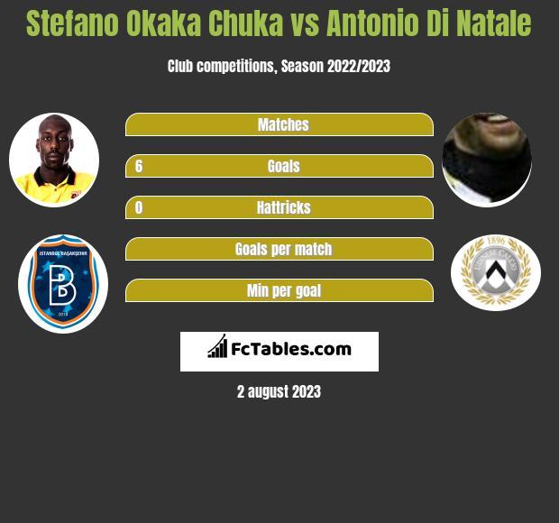 Stefano Okaka Chuka vs Antonio Di Natale infographic
