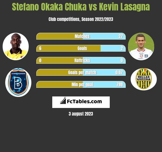 Stefano Okaka Chuka vs Kevin Lasagna infographic