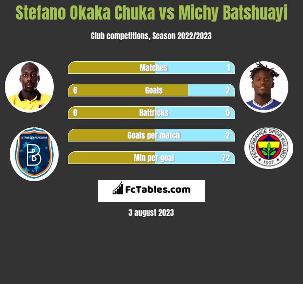 Stefano Okaka Chuka vs Michy Batshuayi infographic