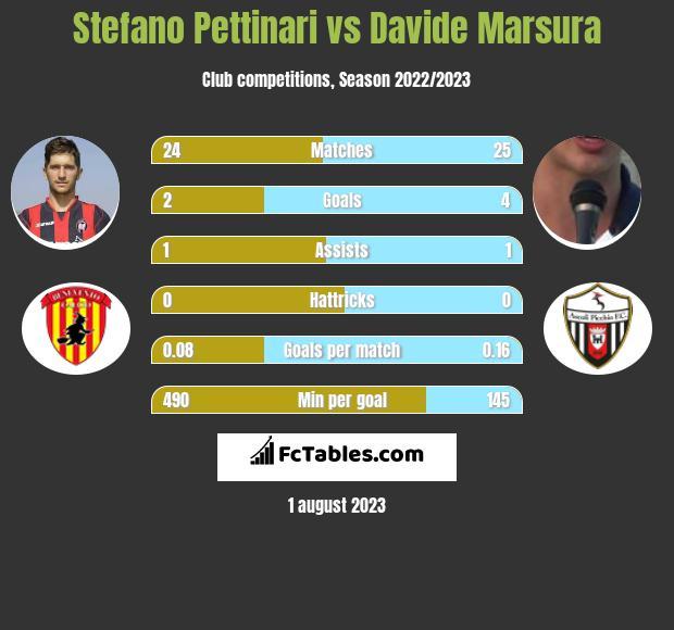 Stefano Pettinari vs Davide Marsura h2h player stats