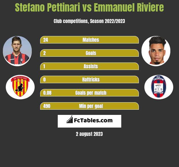 Stefano Pettinari vs Emmanuel Riviere infographic