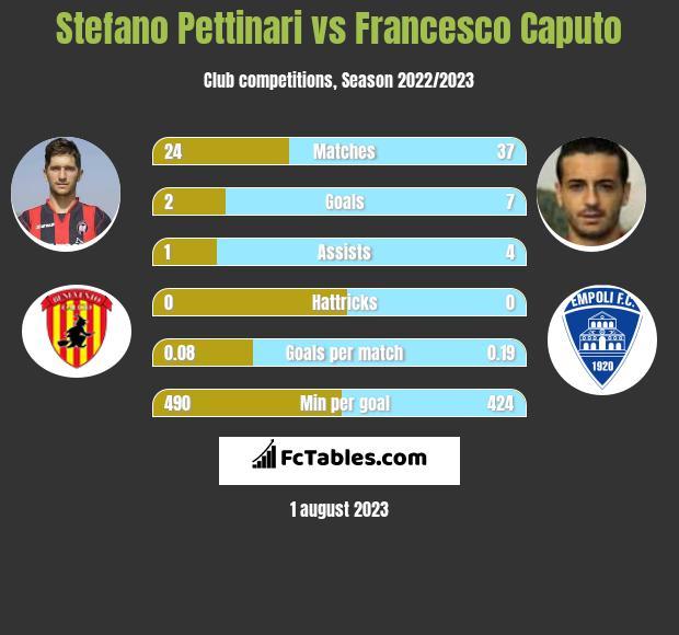 Stefano Pettinari vs Francesco Caputo h2h player stats