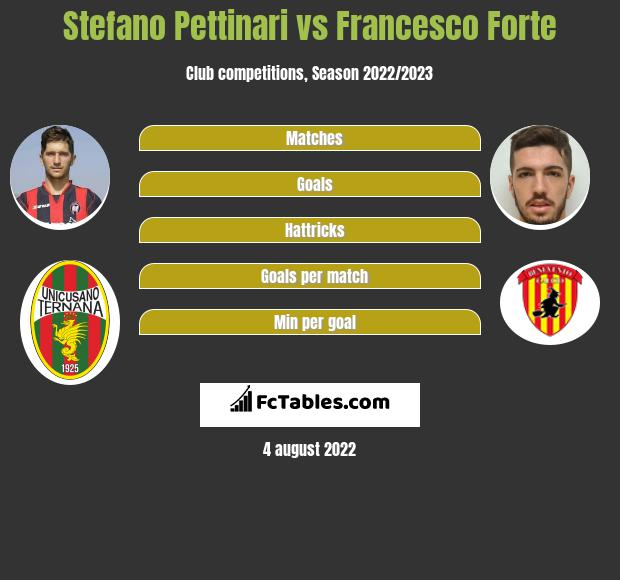 Stefano Pettinari vs Francesco Forte h2h player stats