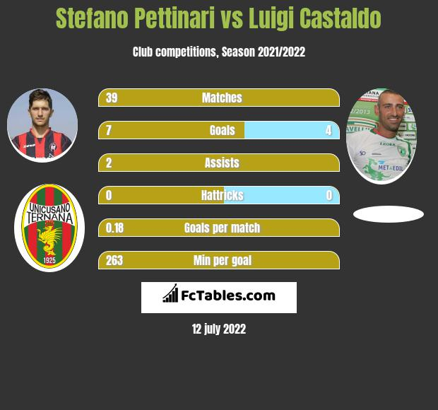 Stefano Pettinari vs Luigi Castaldo h2h player stats