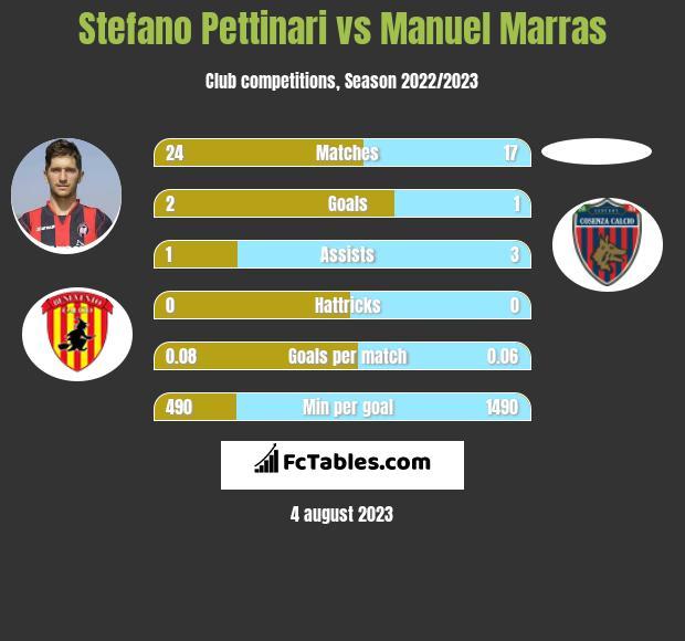 Stefano Pettinari vs Manuel Marras h2h player stats