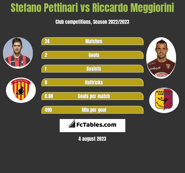 Stefano Pettinari vs Riccardo Meggiorini h2h player stats