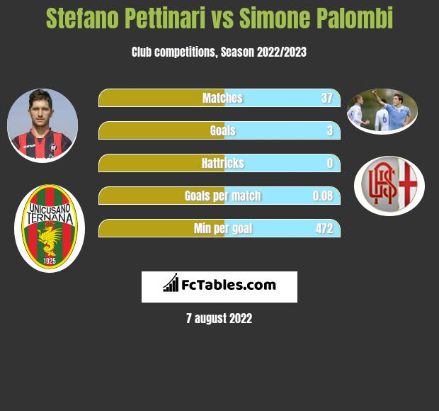 Stefano Pettinari vs Simone Palombi h2h player stats