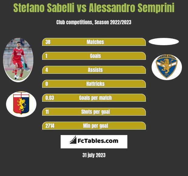 Stefano Sabelli vs Alessandro Semprini infographic