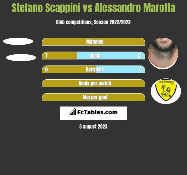 Stefano Scappini vs Alessandro Marotta h2h player stats
