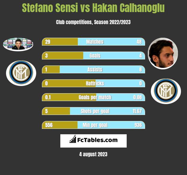 Stefano Sensi vs Hakan Calhanoglu h2h player stats
