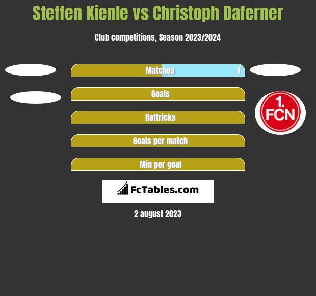 Steffen Kienle vs Christoph Daferner h2h player stats