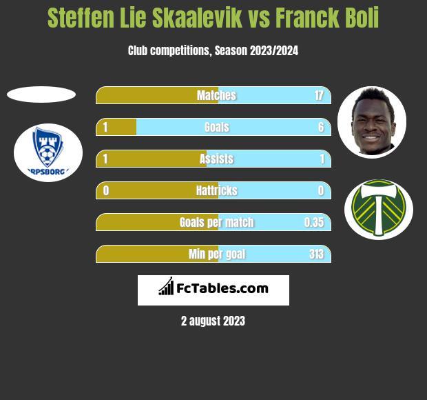 Steffen Lie Skaalevik vs Franck Boli h2h player stats