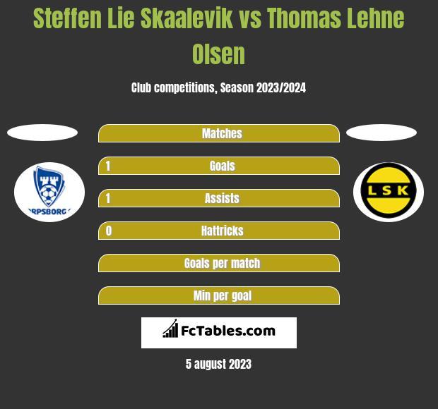 Steffen Lie Skaalevik vs Thomas Lehne Olsen h2h player stats