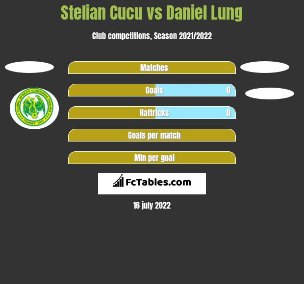 Stelian Cucu vs Daniel Lung h2h player stats