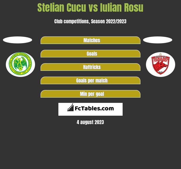 Stelian Cucu vs Iulian Rosu h2h player stats