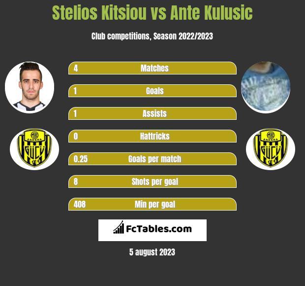 Stelios Kitsiou vs Ante Kulusic infographic