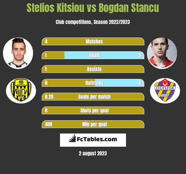 Stelios Kitsiou vs Bogdan Stancu infographic