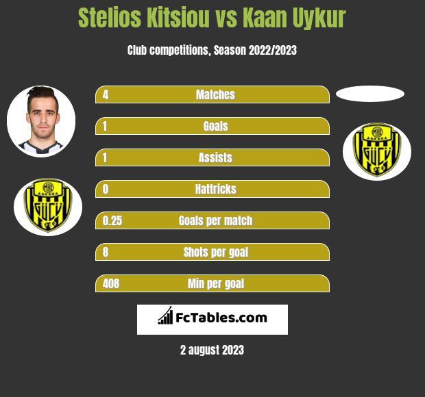 Stelios Kitsiou vs Kaan Uykur infographic