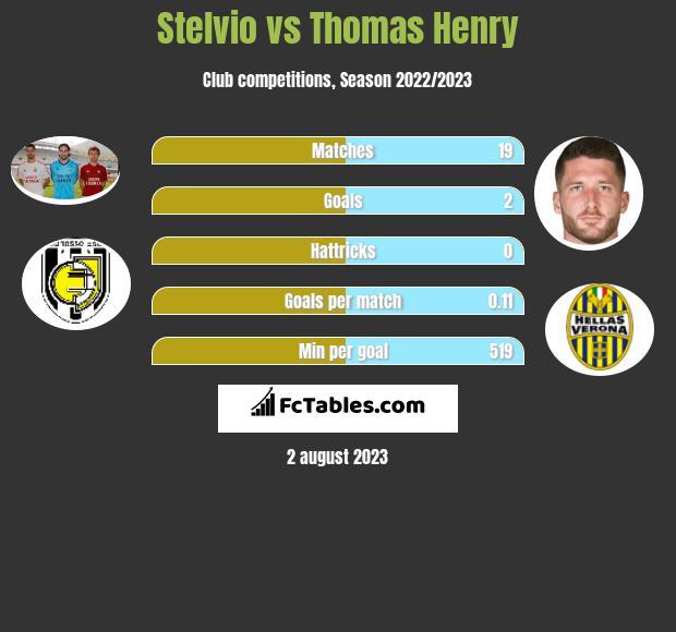 Stelvio vs Thomas Henry h2h player stats