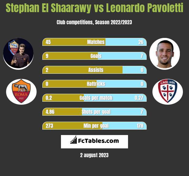 Stephan El Shaarawy vs Leonardo Pavoletti infographic