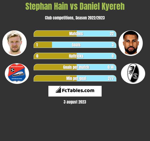 Stephan Hain vs Daniel Kyereh h2h player stats