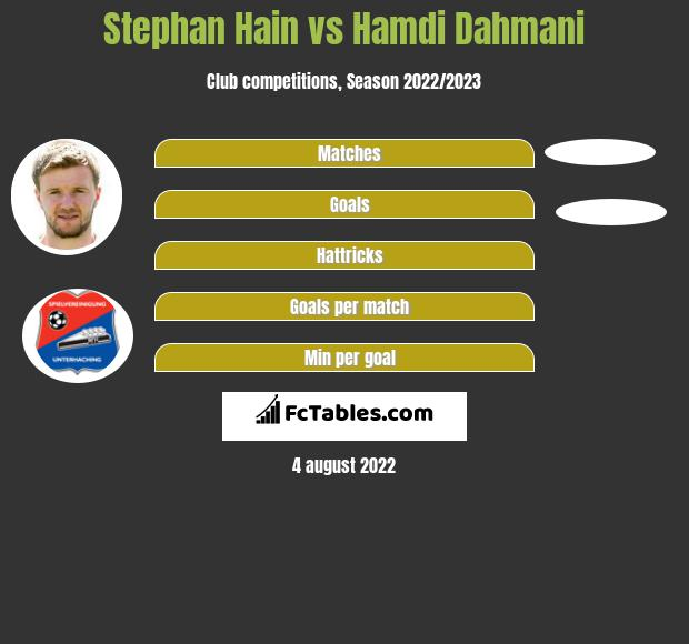 Stephan Hain infographic statistics for Unterhaching