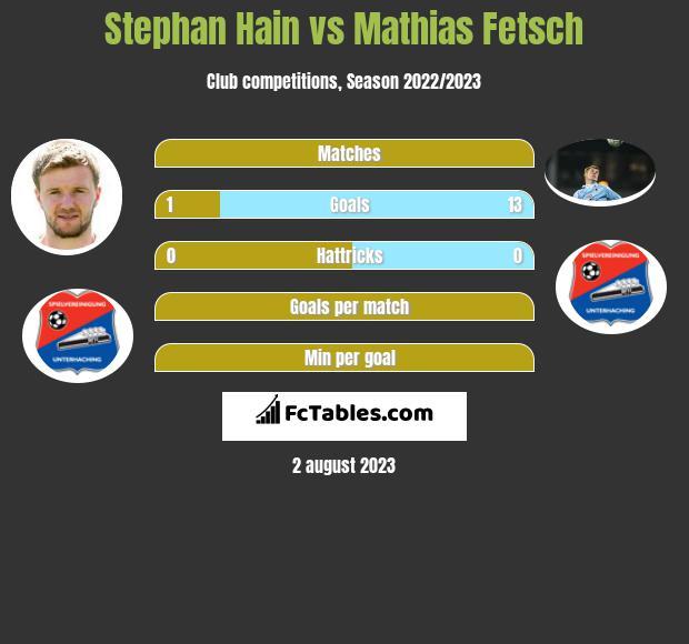 Stephan Hain vs Mathias Fetsch h2h player stats