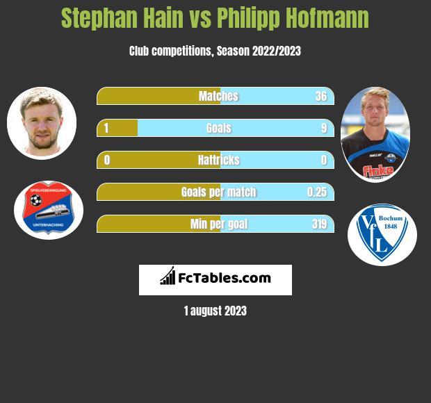 Stephan Hain vs Philipp Hofmann h2h player stats