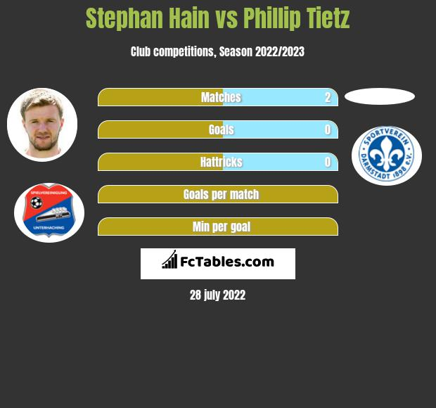 Stephan Hain vs Phillip Tietz h2h player stats