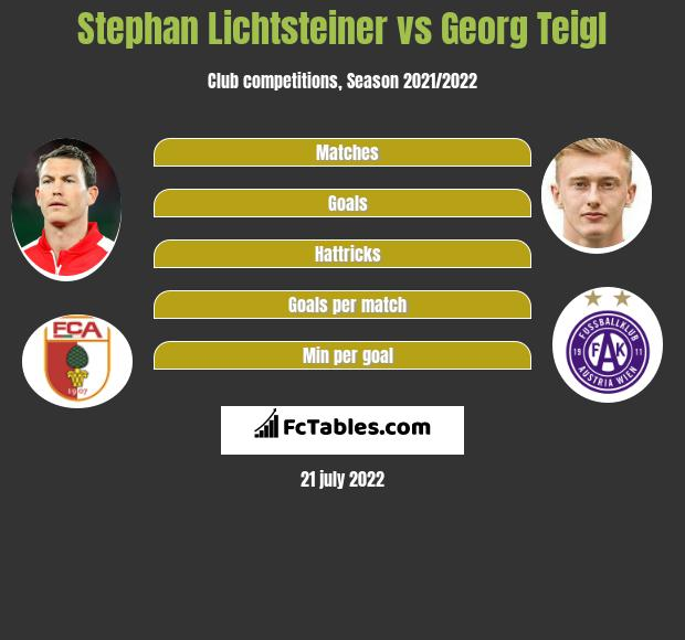 Stephan Lichtsteiner vs Georg Teigl infographic