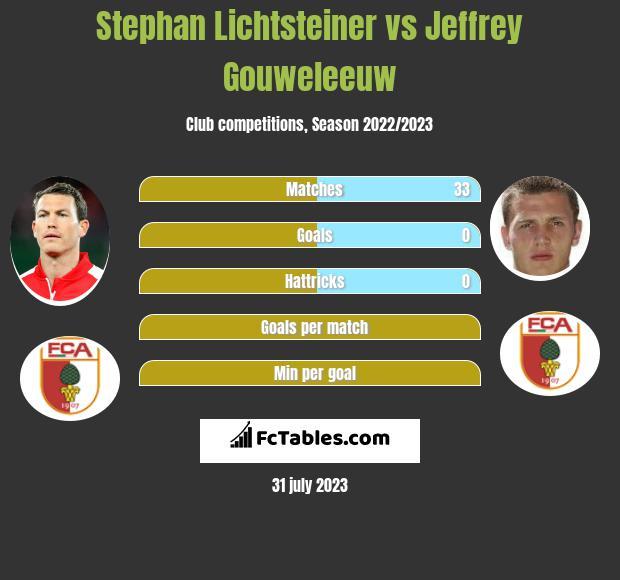 Stephan Lichtsteiner vs Jeffrey Gouweleeuw infographic