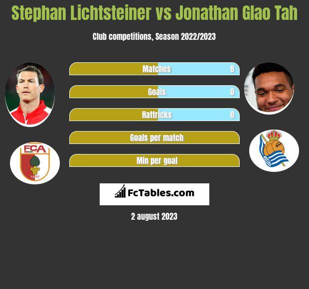 Stephan Lichtsteiner vs Jonathan Glao Tah infographic