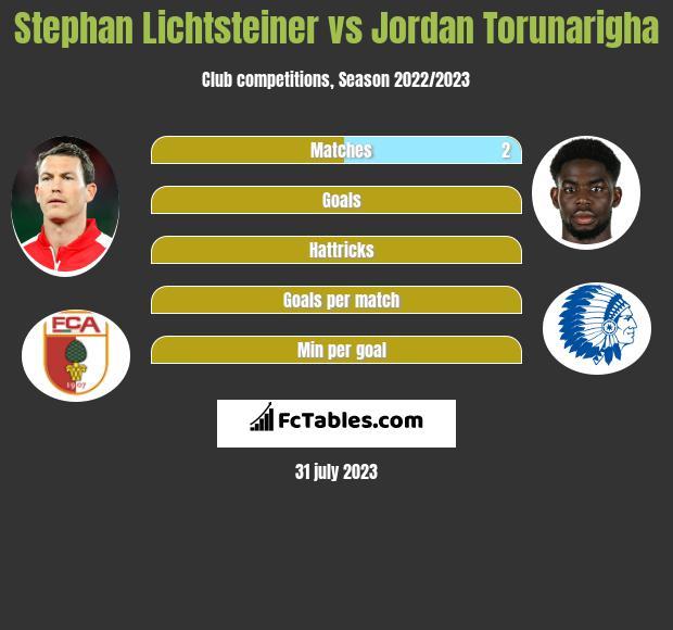 Stephan Lichtsteiner vs Jordan Torunarigha infographic