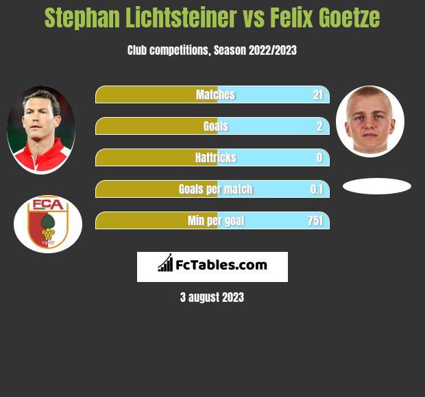 Stephan Lichtsteiner vs Felix Goetze infographic
