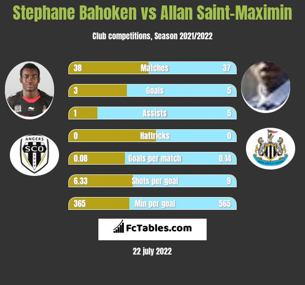 Stephane Bahoken vs Allan Saint-Maximin h2h player stats