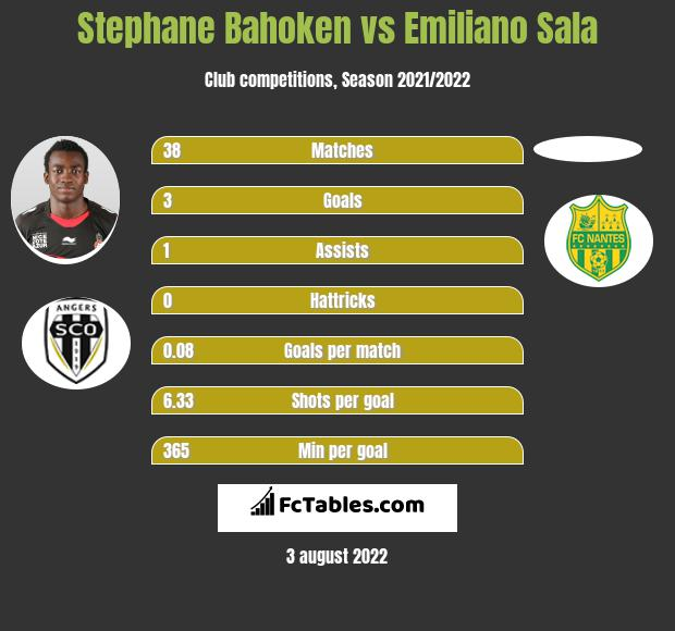 Stephane Bahoken vs Emiliano Sala h2h player stats