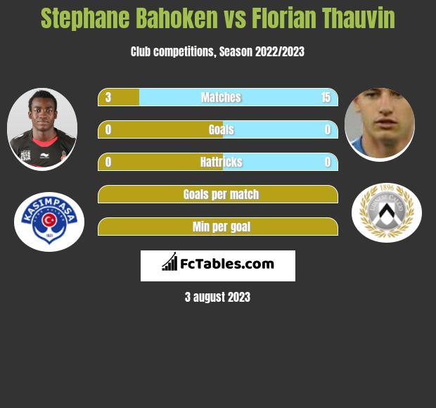Stephane Bahoken vs Florian Thauvin h2h player stats