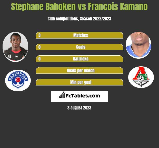 Stephane Bahoken vs Francois Kamano h2h player stats