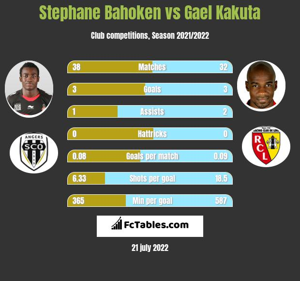 Stephane Bahoken vs Gael Kakuta h2h player stats
