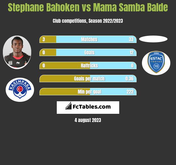Stephane Bahoken vs Mama Samba Balde infographic