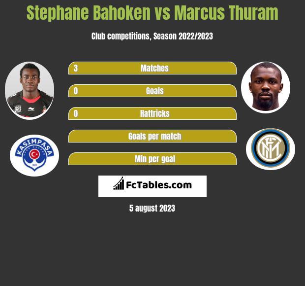 Stephane Bahoken vs Marcus Thuram h2h player stats